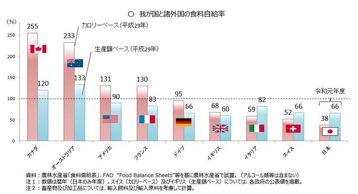 世界主要国の食料自給率